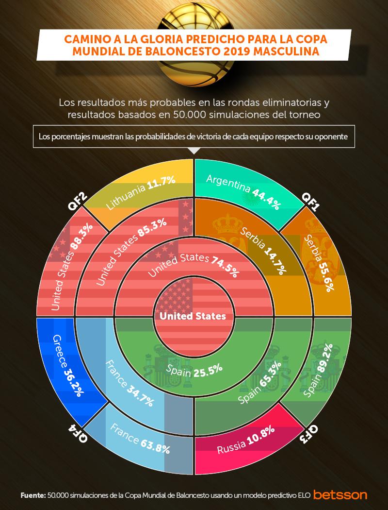 predicciones copa del mundo de baloncesto de la fiba
