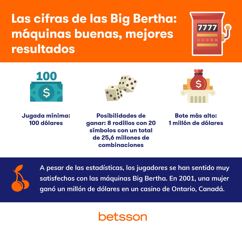 Las cifras de la Big Bertha