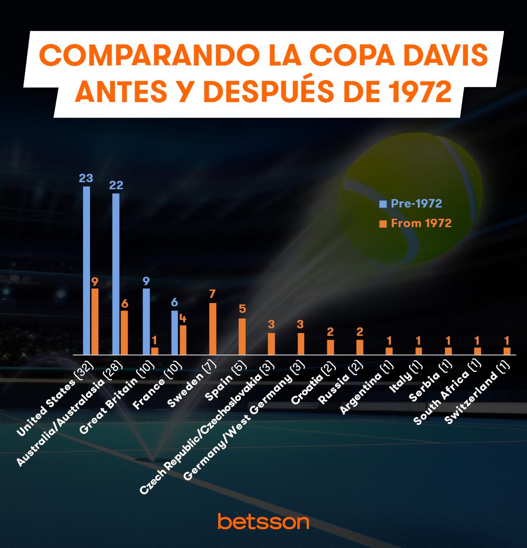 Comparacion Copa Davis antes y despues 1972