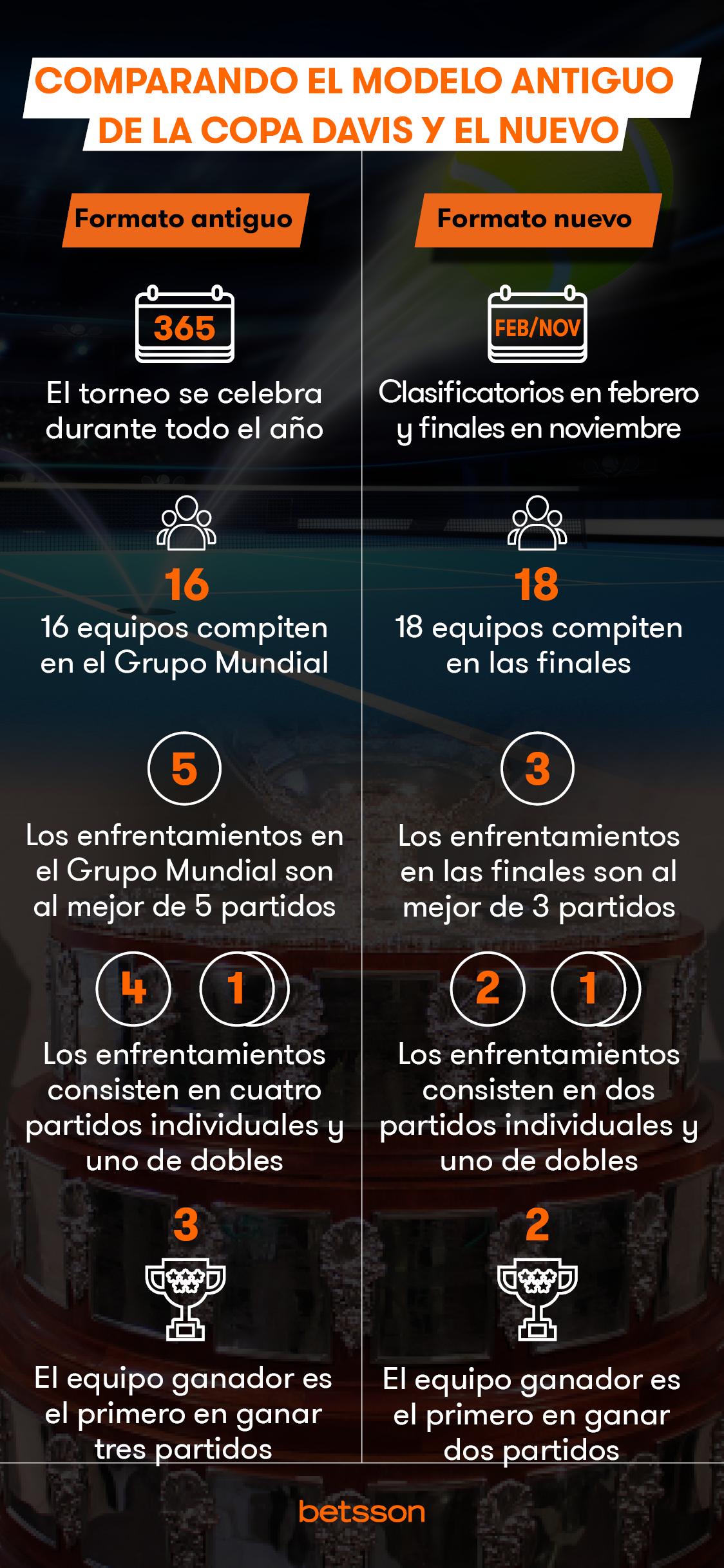 Comparacion formatos Copa Davis