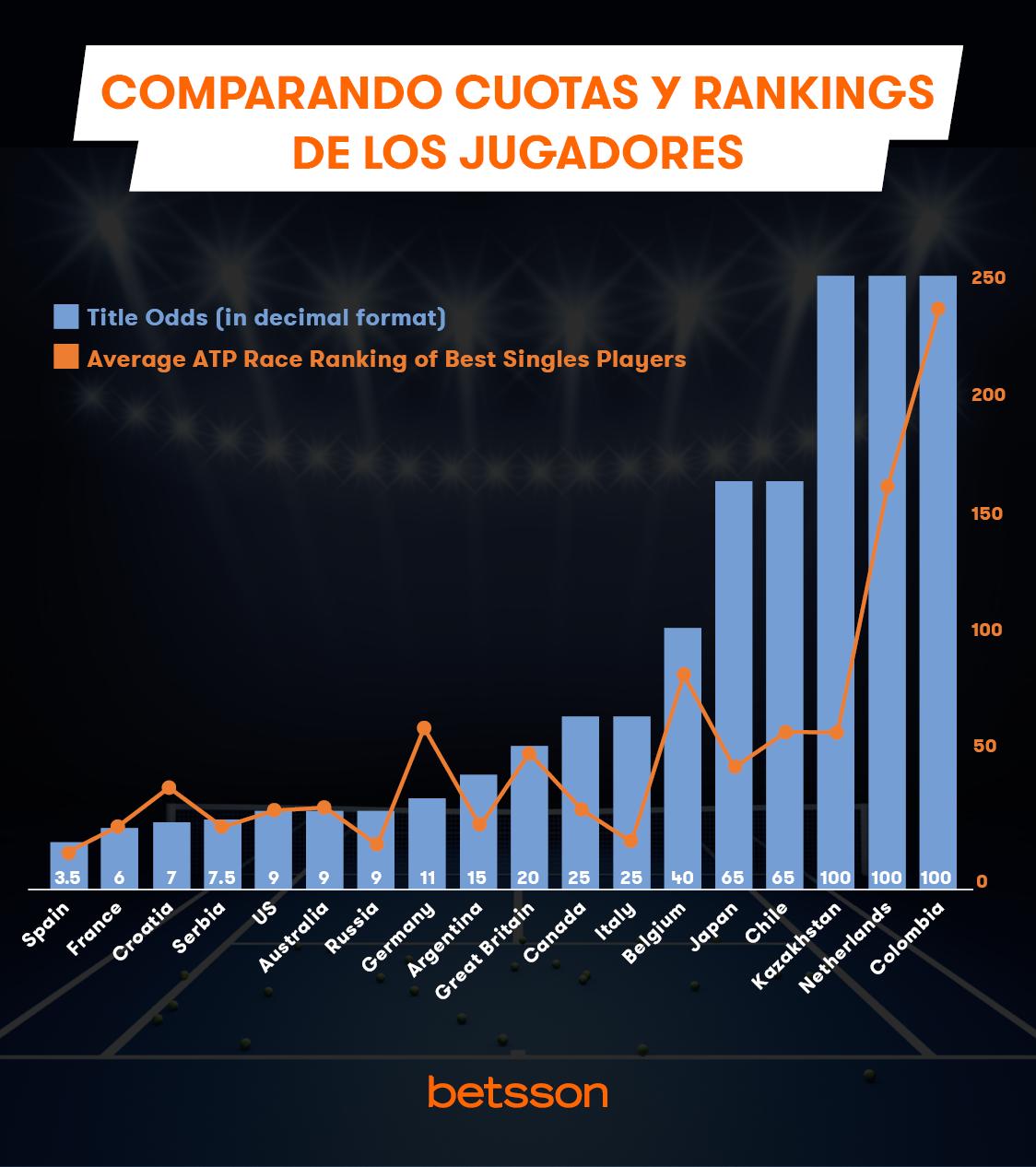 Compando Cuotas y Ranking Paises Copa Davis