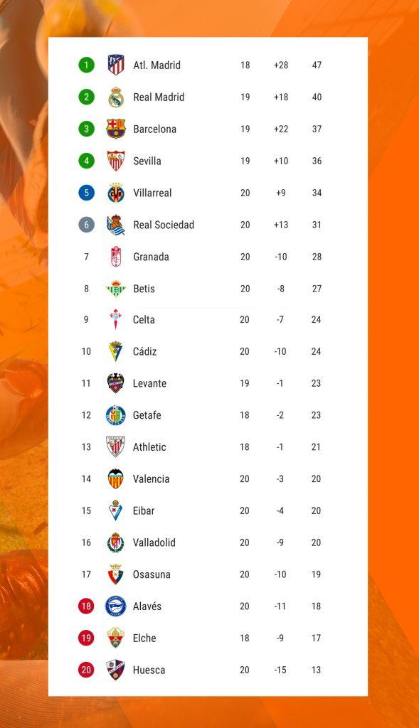clasificación_Jornada_21_Laliga
